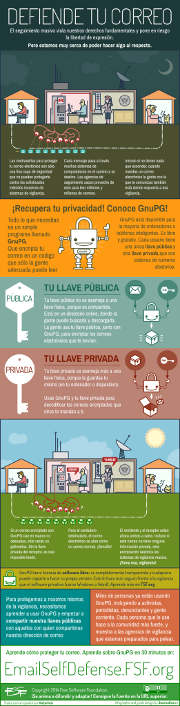gnupg-infographic-es